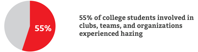 55% of college students involved in clubs, teams, and organizations experienced hazing