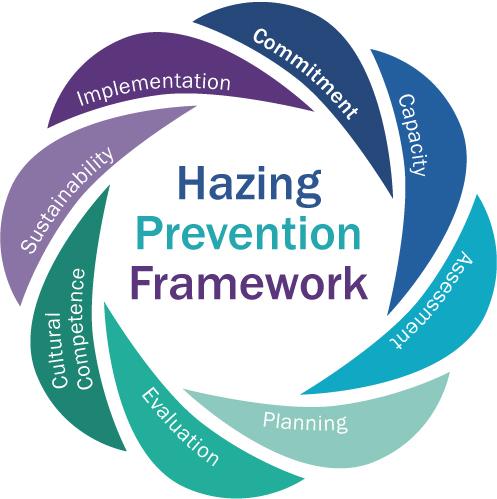 Hazing Prevention Framework