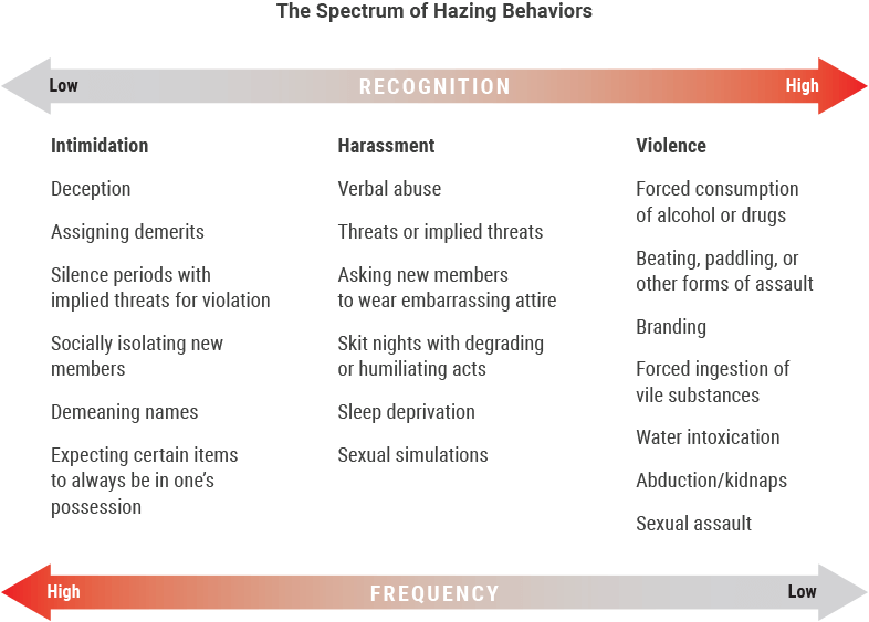 The Spectrum of Hazing Behaviors