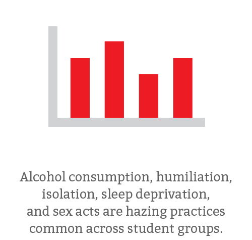 Alcohol consumption, humiliation, isolation, sleep deprivation, and sex acts are hazing practices common across student groups.