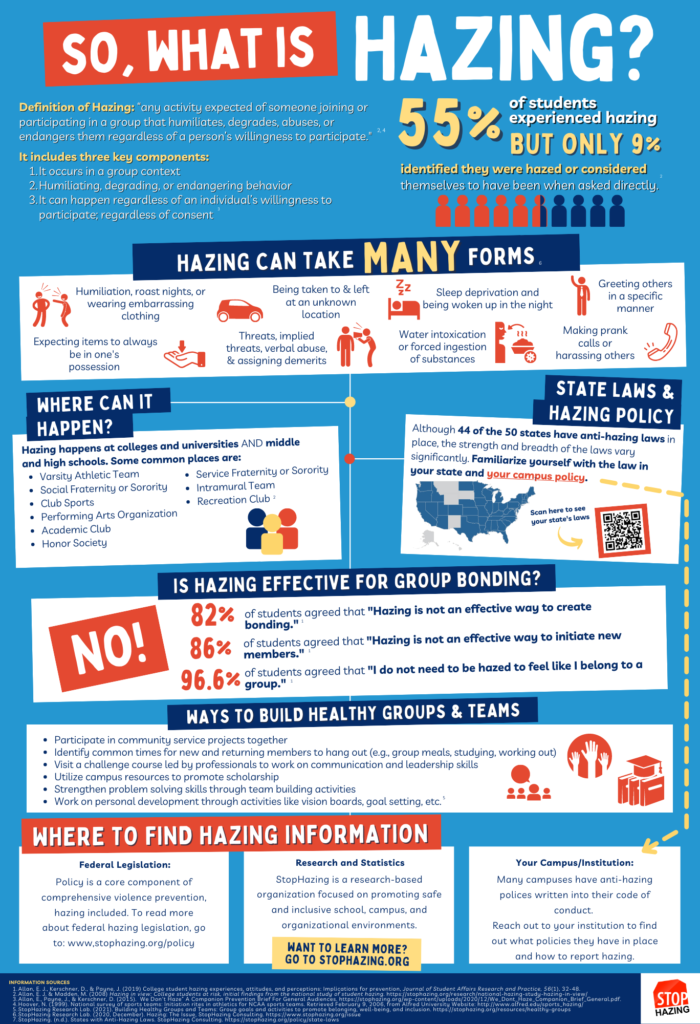 what is hazing infographic